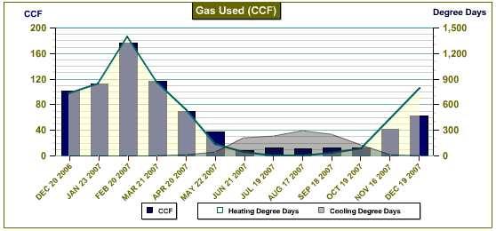 gas use chart